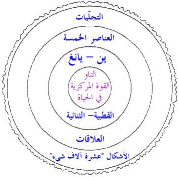 http://www.alaalsayid.com/images/articles/5elements/symb2.jpg