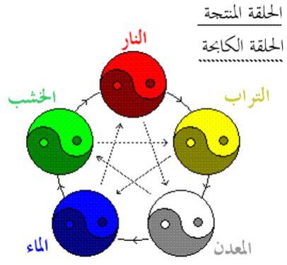http://www.alaalsayid.com/images/articles/5elements/symb3.jpg